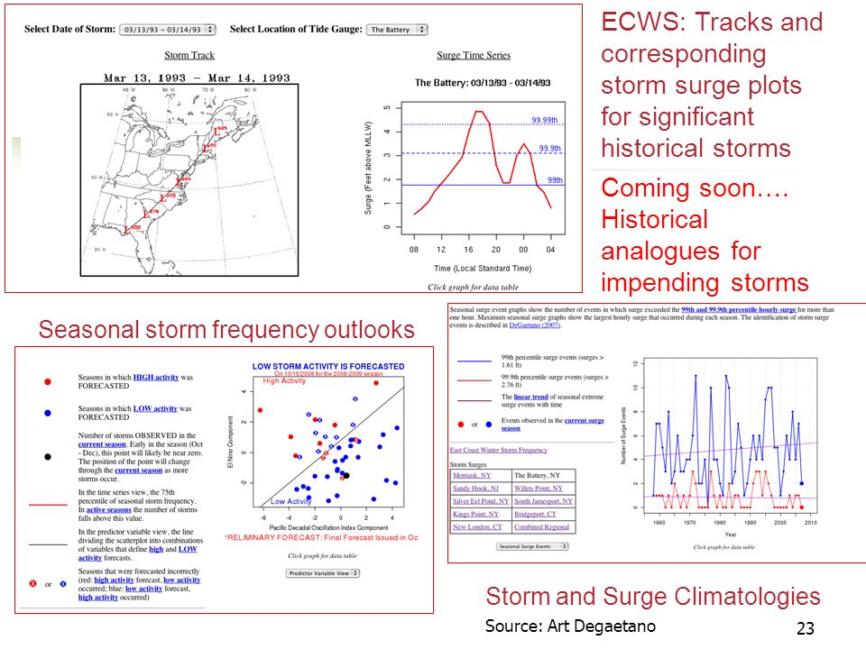 23 ECWS: Tracks and corresponding storm surge plots for significant historical storms Seasonal storm frequency outlooks Storm and Surge Climatologies Coming soon….