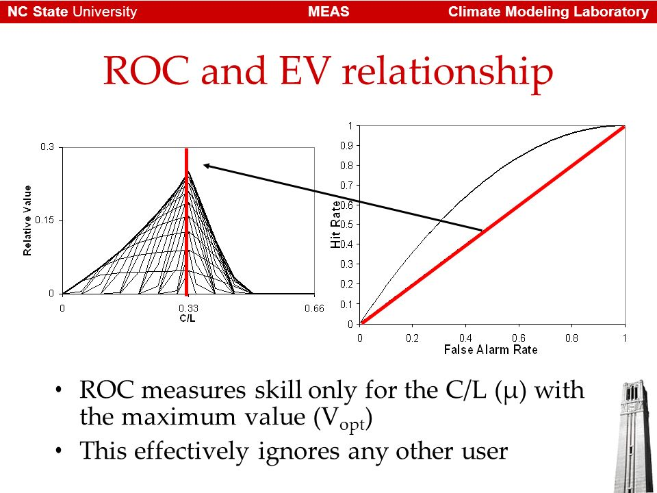 Climate Modeling LaboratoryMEASNC State University ROC and EV relationship ROC measures skill only for the C/L (μ) with the maximum value (V opt ) Thi