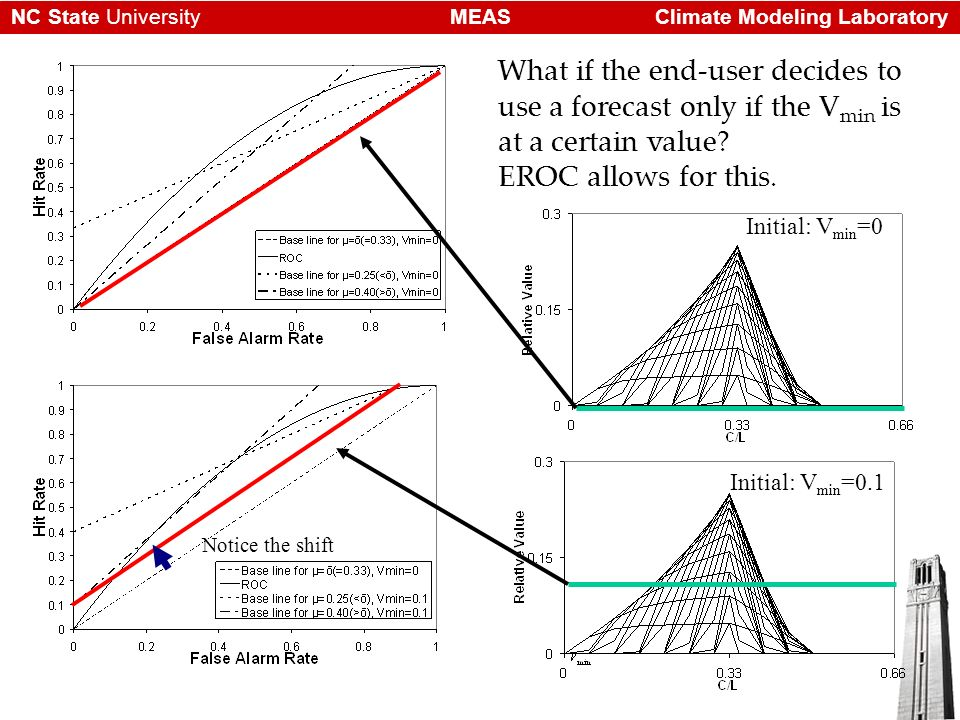 Climate Modeling LaboratoryMEASNC State University What if the end-user decides to use a forecast only if the V min is at a certain value? EROC allows