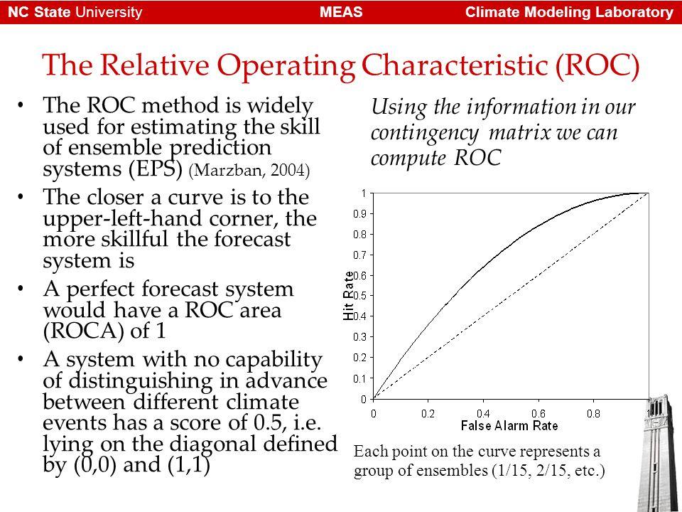 Climate Modeling LaboratoryMEASNC State University Questions?