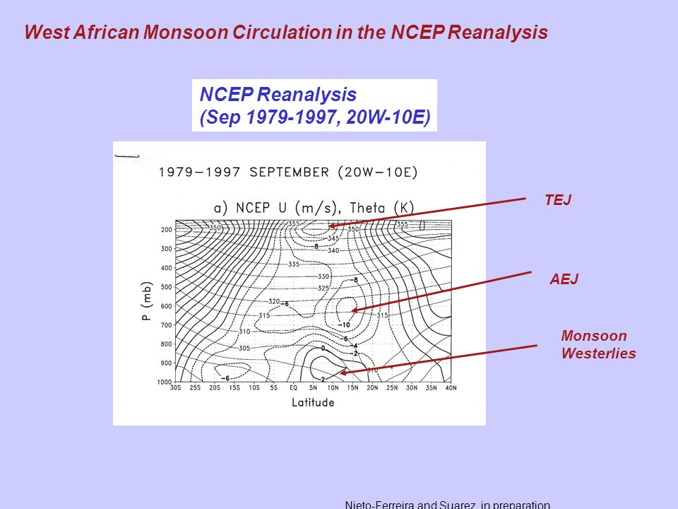 West African Monsoon Circulation in the NCEP Reanalysis NCEP Reanalysis (Sep 1979-1997, 20W-10E) AEJ Monsoon Westerlies TEJ Nieto-Ferreira and Suarez,