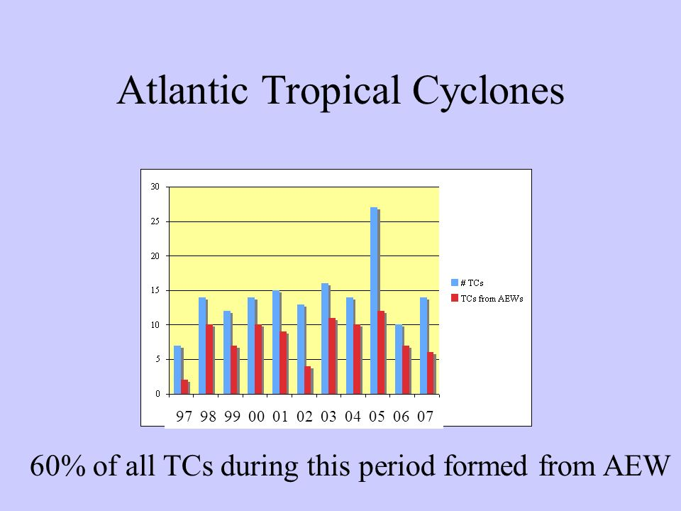 Atlantic Tropical Cyclones 97 98 99 00 01 02 03 04 05 06 07 60% of all TCs during this period formed from AEW