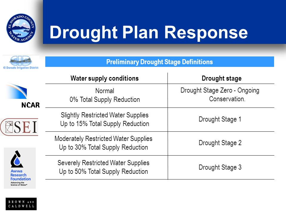Drought Plan Response Drought Stage 3 Severely Restricted Water Supplies Up to 50% Total Supply Reduction Drought Stage 2 Moderately Restricted Water Supplies Up to 30% Total Supply Reduction Drought Stage 1 Slightly Restricted Water Supplies Up to 15% Total Supply Reduction Drought Stage Zero - Ongoing Conservation.