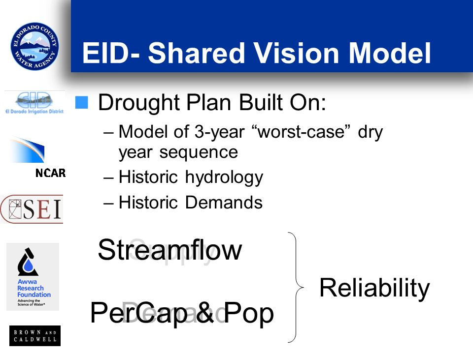 EID- Shared Vision Model Drought Plan Built On: –Model of 3-year worst-case dry year sequence –Historic hydrology –Historic Demands Supply Demand Streamflow PerCap & Pop Reliability
