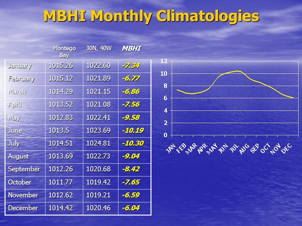 MBHI Monthly Climatologies Montego Bay 30N, 40W MBHI January1015.261022.60-7.34 February1015.121021.89-6.77 March1014.291021.15-6.86 April1013.521021.