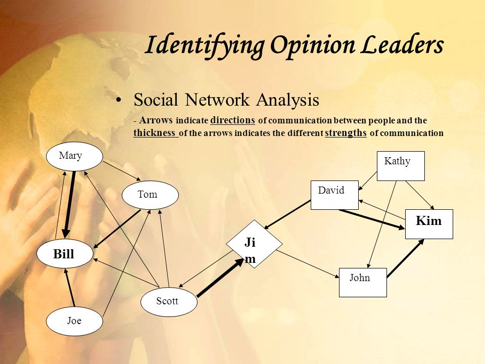 Identifying Opinion Leaders Social Network Analysis - Arrows indicate directions of communication between people and the thickness of the arrows indicates the different strengths of communication Mary Joe Tom Scott Bill David Kathy Kim John Ji m