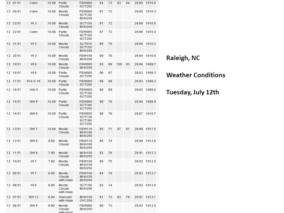 Raleigh, NC Weather Conditions Tuesday, July 12th