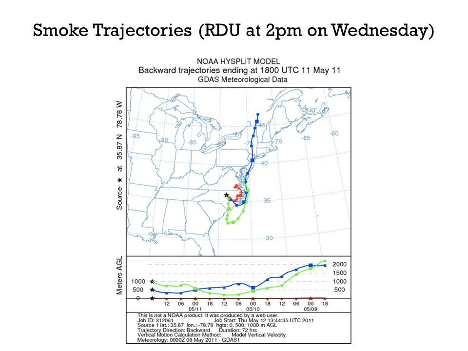 Smoke Trajectories (RDU at 2pm on Wednesday)