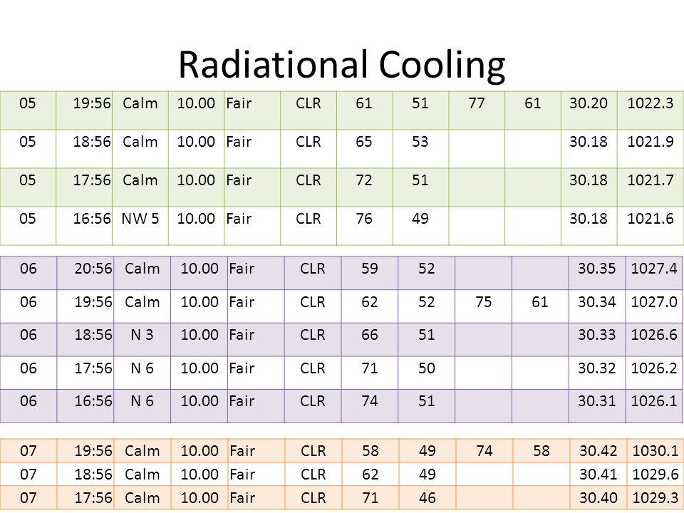 Radiational Cooling 0519:56Calm10.00FairCLR6151776130.201022.3 0518:56Calm10.00FairCLR655330.181021.9 0517:56Calm10.00FairCLR725130.181021.7 0516:56NW 510.00FairCLR764930.181021.6 0620:56Calm10.00FairCLR595230.351027.4 0619:56Calm10.00FairCLR6252756130.341027.0 0618:56N 310.00FairCLR665130.331026.6 0617:56N 610.00FairCLR715030.321026.2 0616:56N 610.00FairCLR745130.311026.1 0719:56Calm10.00FairCLR5849745830.421030.1 0718:56Calm10.00FairCLR624930.411029.6 0717:56Calm10.00FairCLR714630.401029.3
