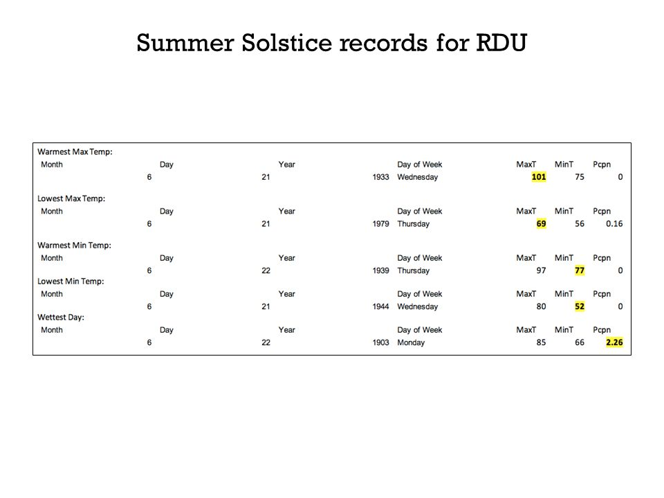 Summer Solstice records for RDU