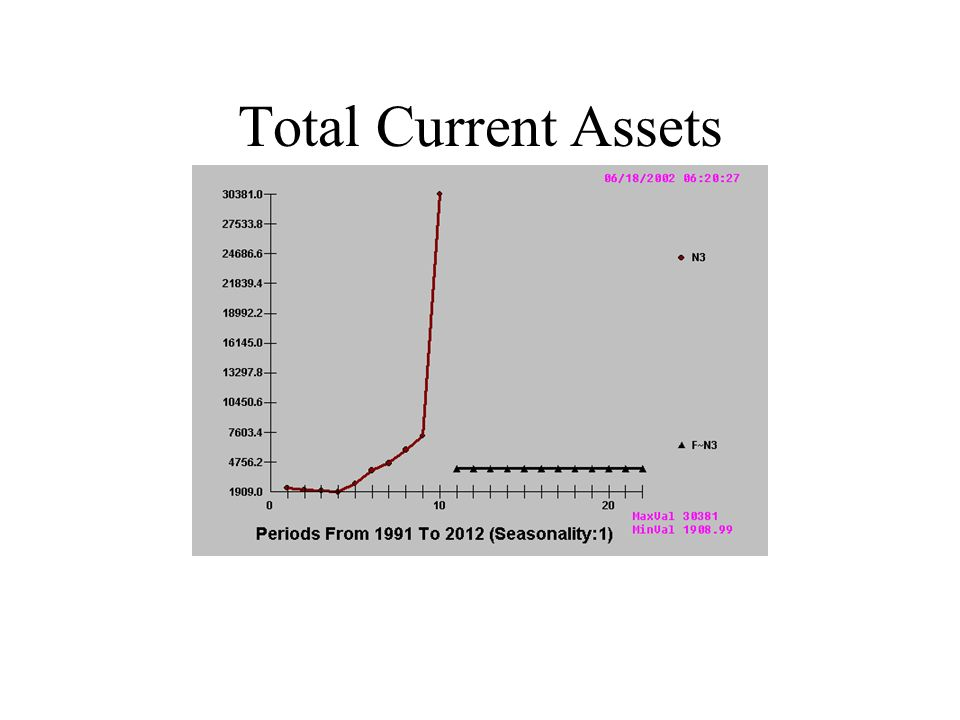 Total Current Assets