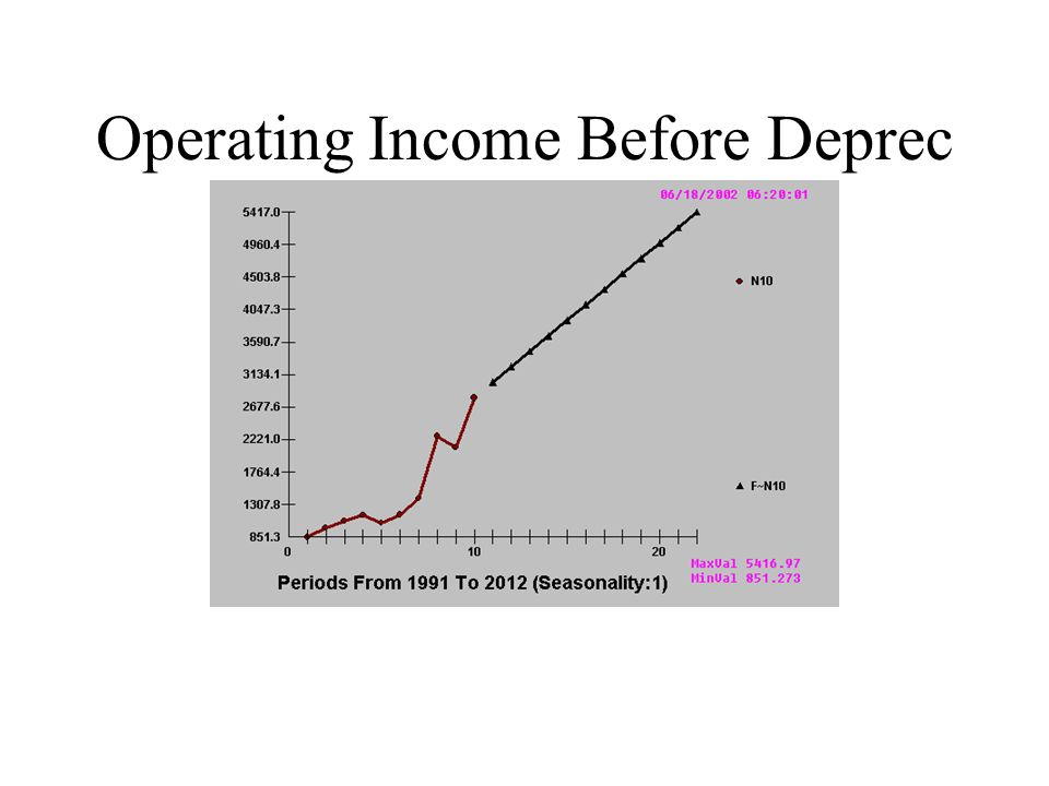Operating Income Before Deprec
