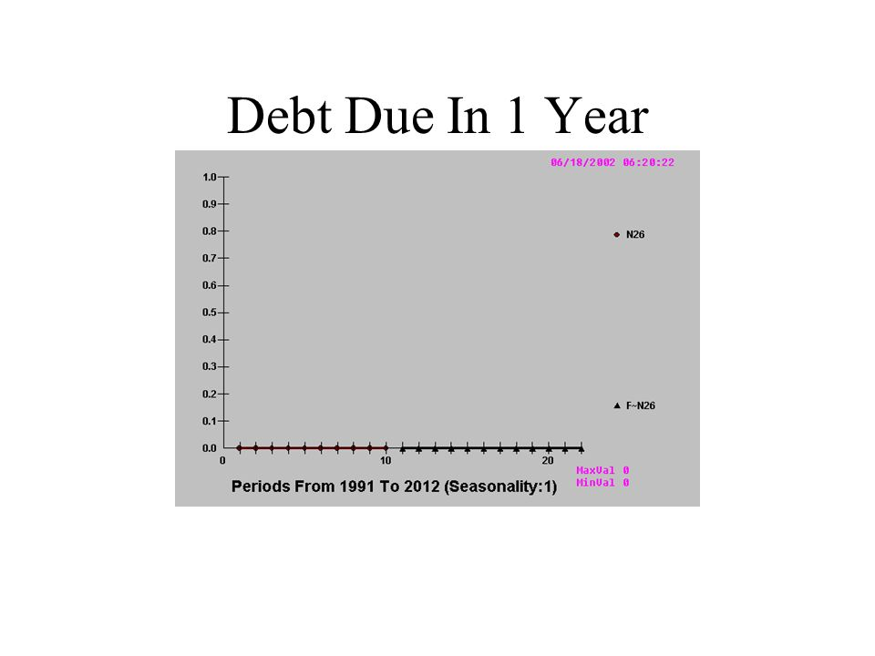 Debt Due In 1 Year