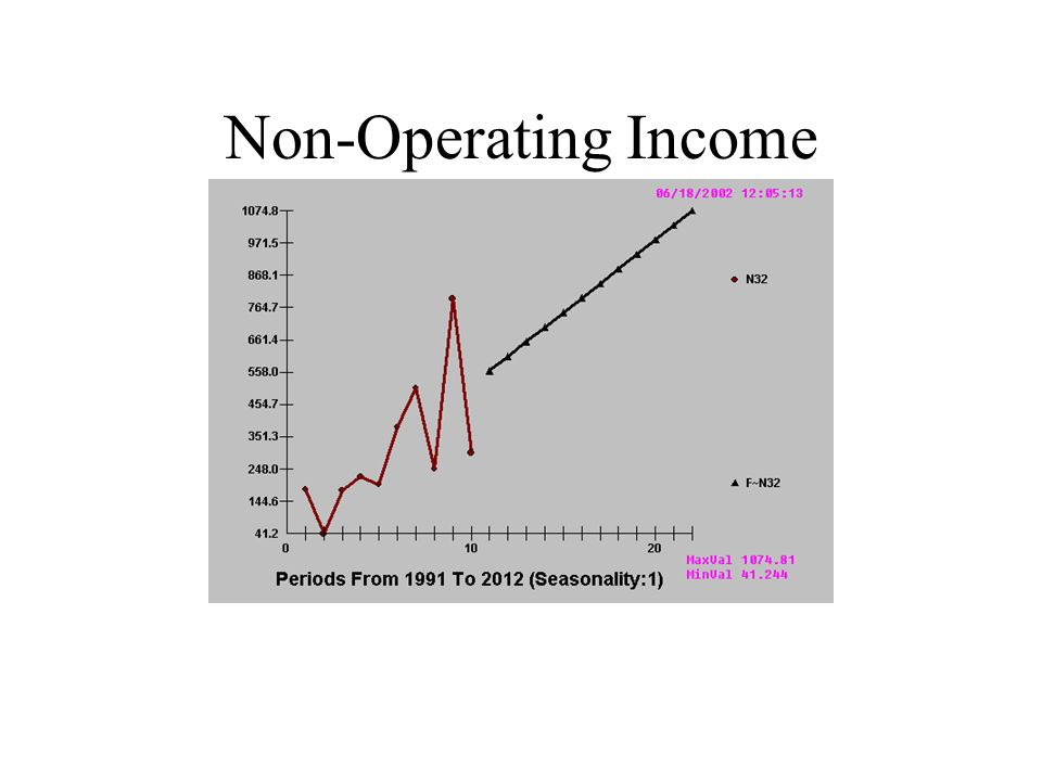 Non-Operating Income