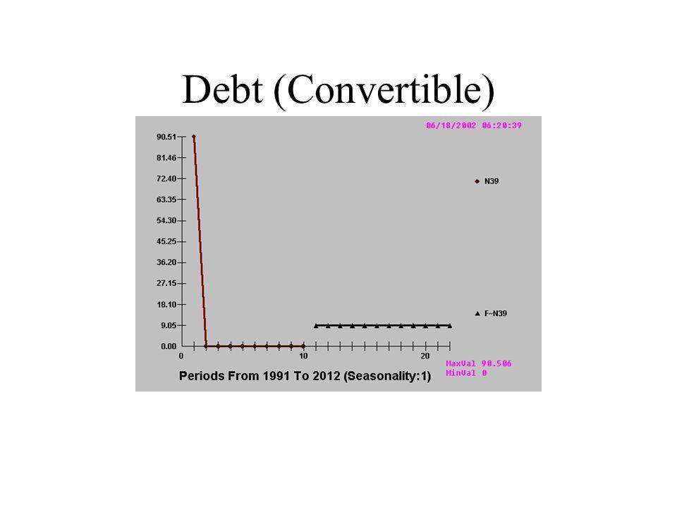 Debt (Convertible)