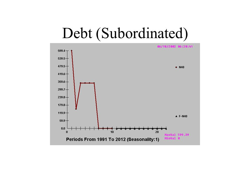 Debt (Subordinated)