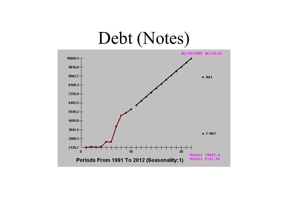 Debt (Notes)