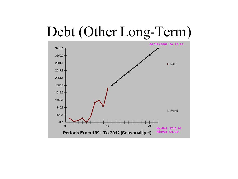 Debt (Other Long-Term)