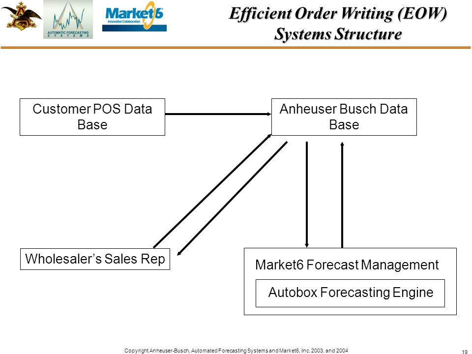 Copyright Anheuser-Busch, Automated Forecasting Systems and Market6, Inc. 2003. and 2004 19 Efficient Order Writing (EOW) Systems Structure Market6 Fo
