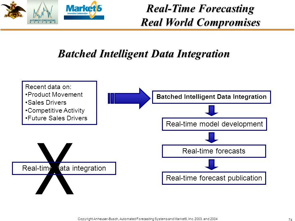 Copyright Anheuser-Busch, Automated Forecasting Systems and Market6, Inc. 2003. and 2004 74 Real-Time Forecasting Real World Compromises Batched Intel