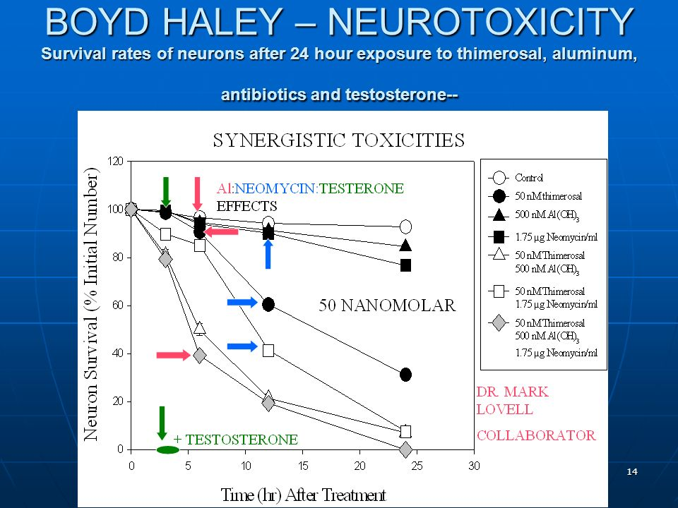 Evidence of Harm 14 BOYD HALEY – NEUROTOXICITY Survival rates of neurons after 24 hour exposure to thimerosal, aluminum, antibiotics and testosterone--