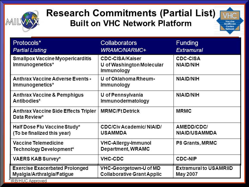 Research Commitments (Partial List) Built on VHC Network Platform Protocols* Partial Listing Collaborators WRAMC/NARMC+ Funding Extramural Smallpox Va