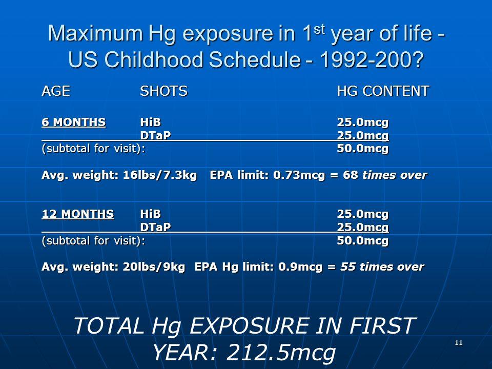 11 Maximum Hg exposure in 1 st year of life - US Childhood Schedule - 1992-200? AGESHOTSHG CONTENT 6 MONTHSHiB25.0mcg DTaP25.0mcg (subtotal for visit)