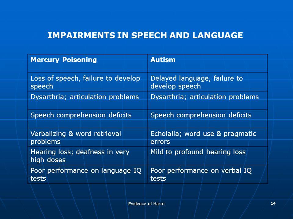 Evidence of Harm 14 IMPAIRMENTS IN SPEECH AND LANGUAGE Mercury PoisoningAutism Loss of speech, failure to develop speech Delayed language, failure to