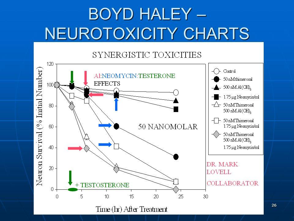 Evidence of Harm 26 BOYD HALEY – NEUROTOXICITY CHARTS