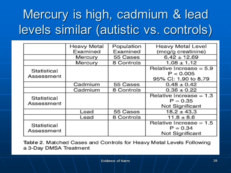 Evidence of Harm 28 Mercury is high, cadmium & lead levels similar (autistic vs. controls)
