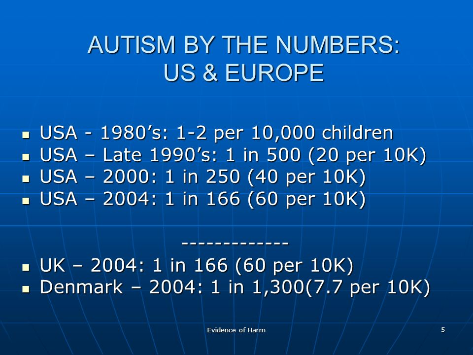 Evidence of Harm 5 AUTISM BY THE NUMBERS: US & EUROPE USA - 1980s: 1-2 per 10,000 children USA - 1980s: 1-2 per 10,000 children USA – Late 1990s: 1 in 500 (20 per 10K) USA – Late 1990s: 1 in 500 (20 per 10K) USA – 2000: 1 in 250 (40 per 10K) USA – 2000: 1 in 250 (40 per 10K) USA – 2004: 1 in 166 (60 per 10K) USA – 2004: 1 in 166 (60 per 10K)------------- UK – 2004: 1 in 166 (60 per 10K) UK – 2004: 1 in 166 (60 per 10K) Denmark – 2004: 1 in 1,300(7.7 per 10K) Denmark – 2004: 1 in 1,300(7.7 per 10K)