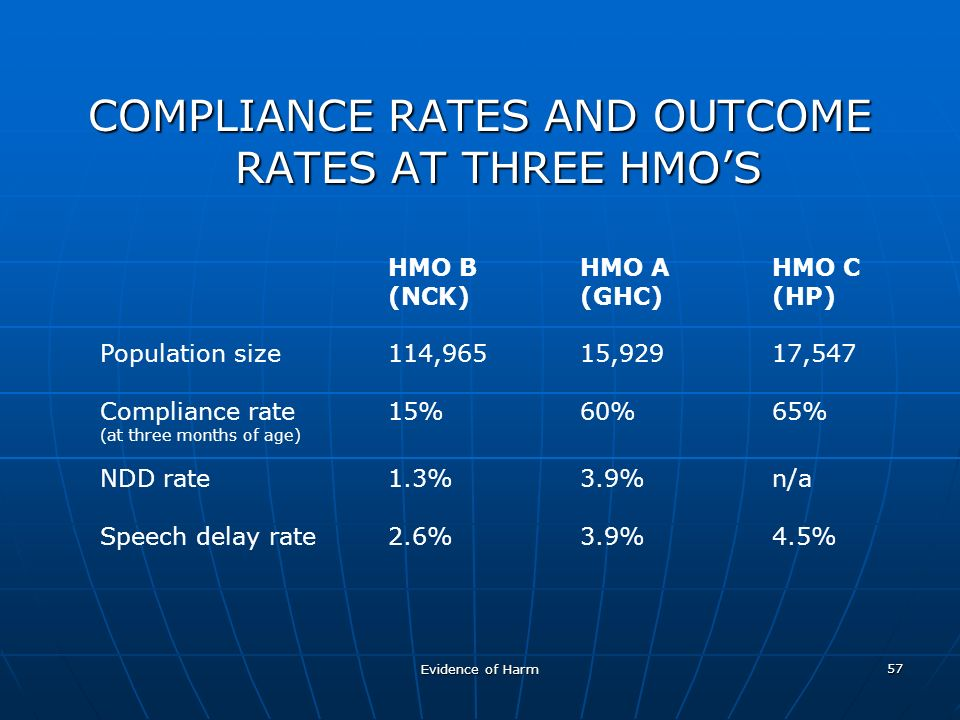 Evidence of Harm 57 COMPLIANCE RATES AND OUTCOME RATES AT THREE HMOS HMO BHMO AHMO C (NCK)(GHC)(HP) Population size114,96515,92917,547 Compliance rate15%60%65% (at three months of age) NDD rate1.3%3.9%n/a Speech delay rate2.6%3.9%4.5%