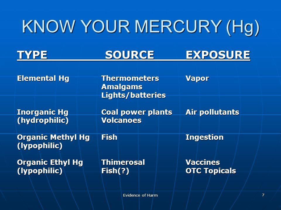 Evidence of Harm 7 KNOW YOUR MERCURY (Hg) TYPE SOURCEEXPOSURE Elemental HgThermometersVapor AmalgamsLights/batteries Inorganic HgCoal power plantsAir pollutants (hydrophilic)Volcanoes Organic Methyl HgFishIngestion (lypophilic) Organic Ethyl HgThimerosalVaccines (lypophilic)Fish( )OTC Topicals