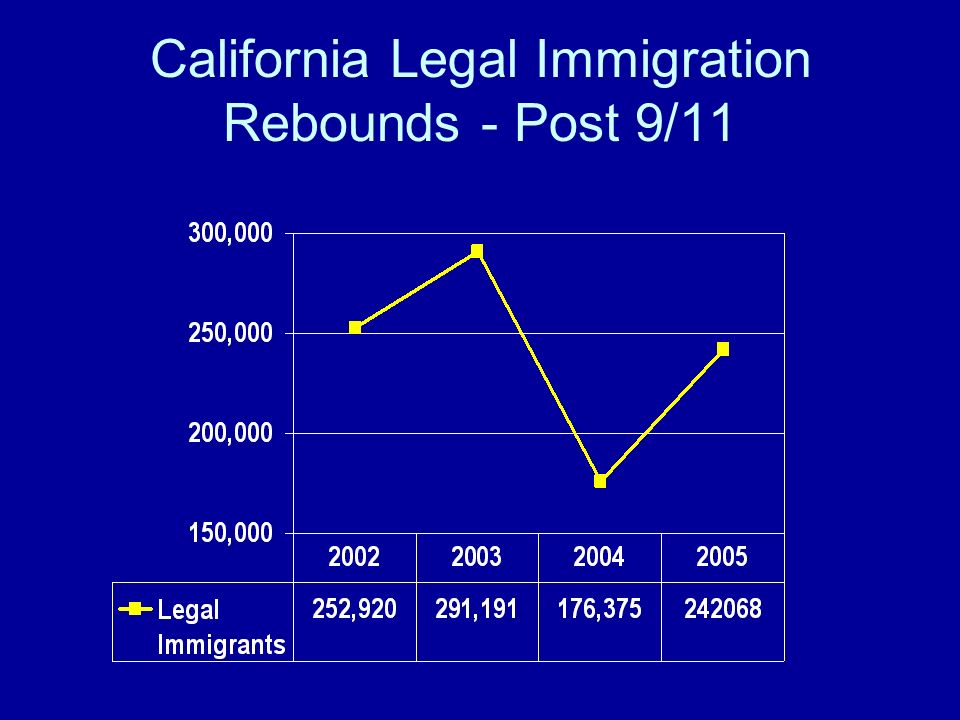 California Legal Immigration Rebounds - Post 9/11