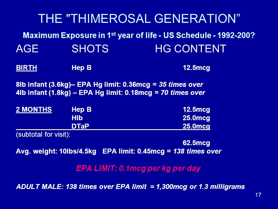 17 THE THIMEROSAL GENERATION Maximum Exposure in 1 st year of life - US Schedule - 1992-200.