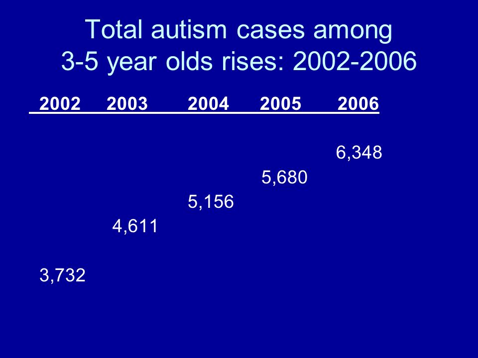 Total autism cases among 3-5 year olds rises: 2002-2006 2002 2003 2004 2005 2006 6,348 5,680 5,156 4,611 3,732