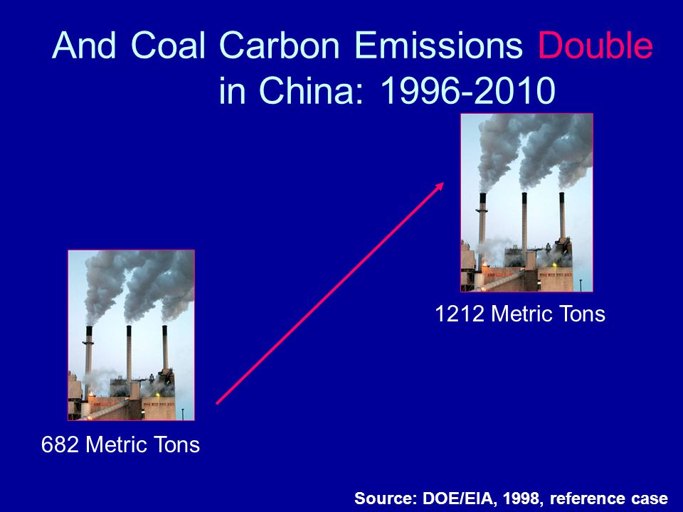 And Coal Carbon Emissions Double in China: 1996-2010 Source: DOE/EIA, 1998, reference case 682 Metric Tons 1212 Metric Tons