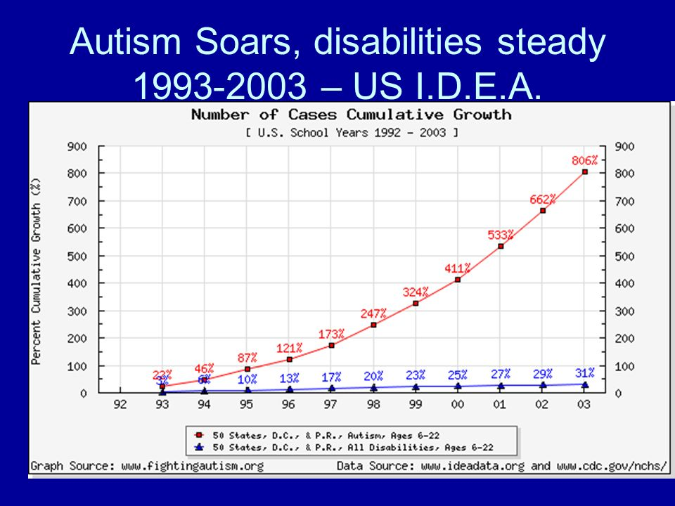 Autism Soars, disabilities steady 1993-2003 – US I.D.E.A.