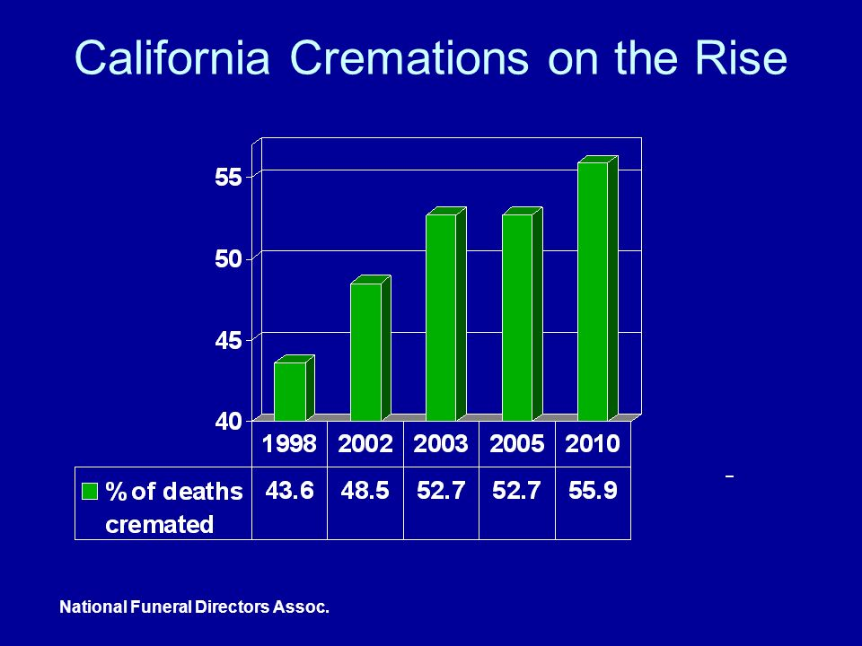 California Cremations on the Rise National Funeral Directors Assoc.