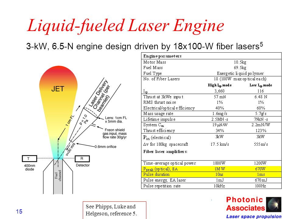 15 Liquid-fueled Laser Engine 3-kW, 6.5-N engine design driven by 18x100-W fiber lasers 5 See Phipps, Luke and Helgeson, reference 5.