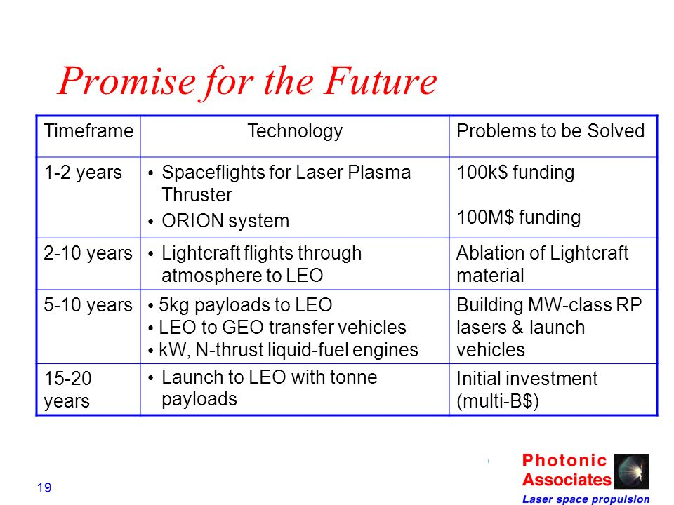 19 Promise for the Future TimeframeTechnologyProblems to be Solved 1-2 years Spaceflights for Laser Plasma Thruster ORION system 100k$ funding 100M$ f