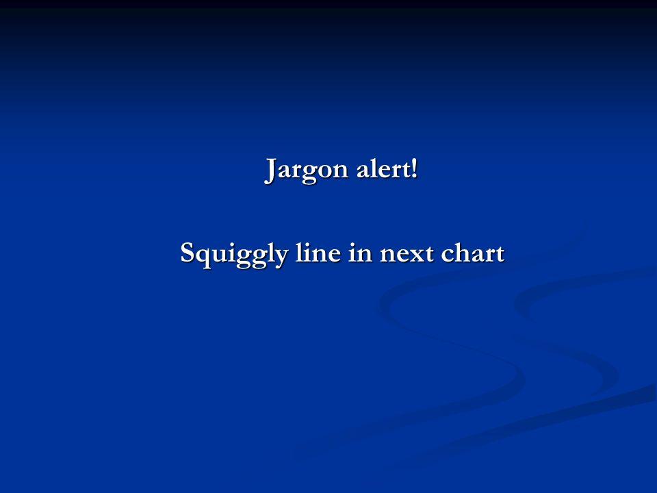 Jargon alert! Squiggly line in next chart