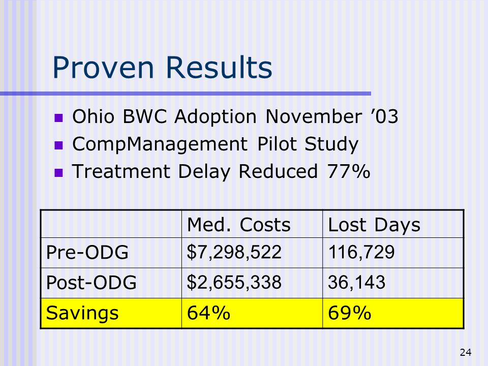 24 Proven Results Ohio BWC Adoption November 03 CompManagement Pilot Study Treatment Delay Reduced 77% Med.