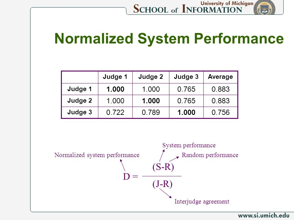 Normalized System Performance 1.000 0.765 Judge 3 0.7560.7890.722 Judge 3 0.8831.000 Judge 2 0.8831.000 Judge 1 AverageJudge 2Judge 1 D = (S-R) (J-R)