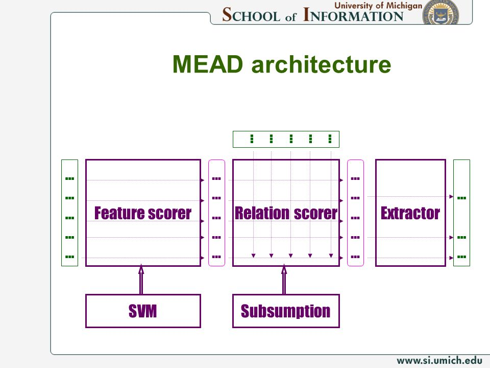 MEAD architecture Feature scorerRelation scorer ………………………… ………………………… ………………………… ………………………… SVM Extractor … ……… …… Subsumption