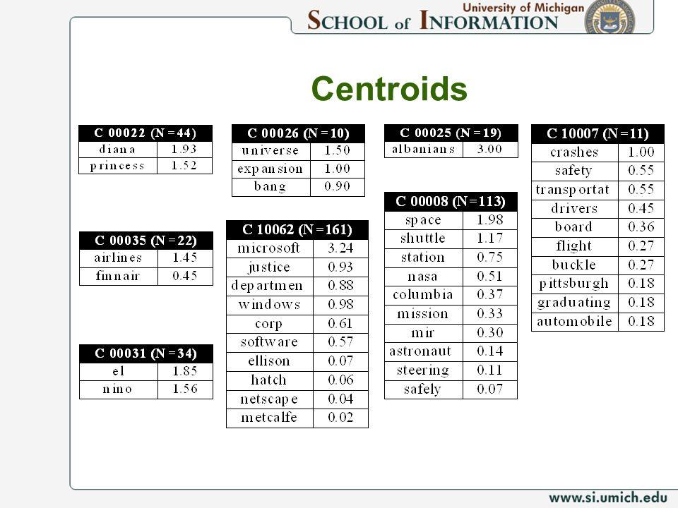 Centroids