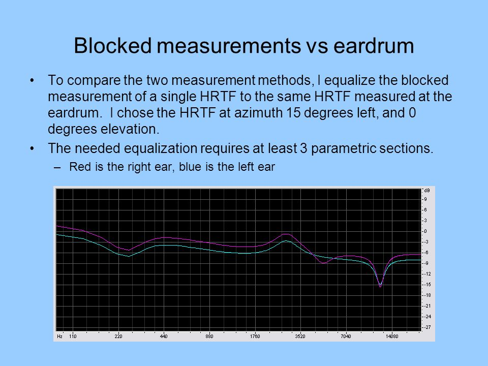 Blocked measurements vs eardrum To compare the two measurement methods, I equalize the blocked measurement of a single HRTF to the same HRTF measured at the eardrum.