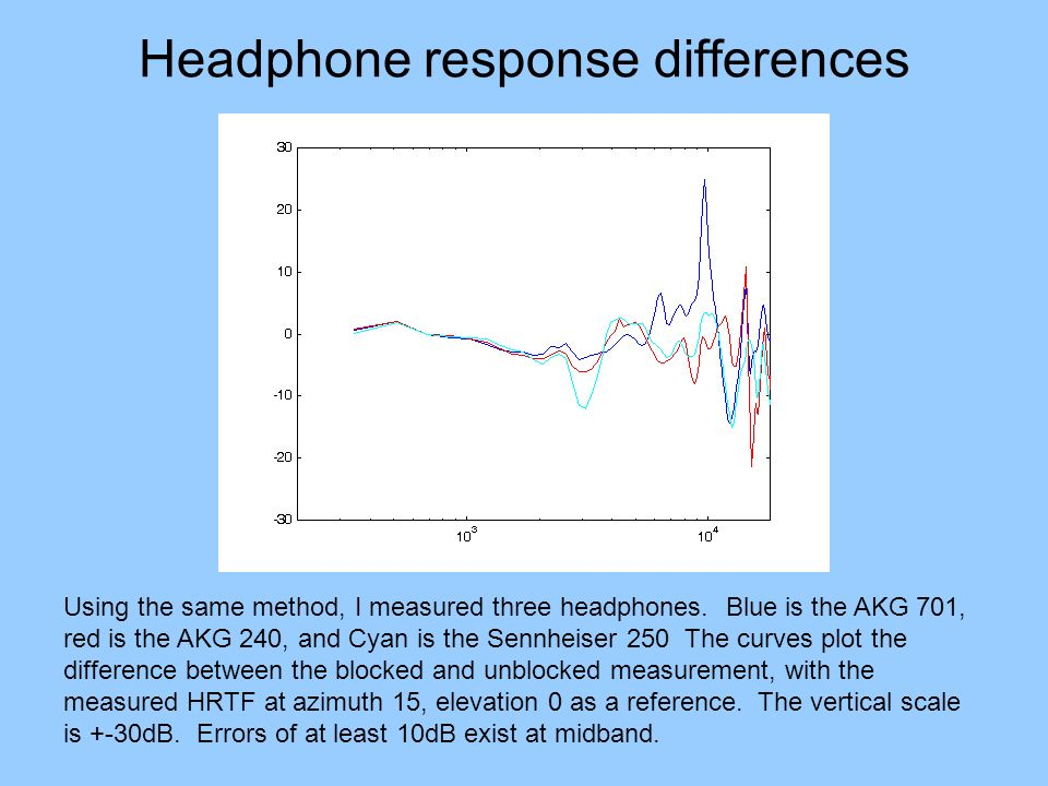 Headphone response differences Using the same method, I measured three headphones. Blue is the AKG 701, red is the AKG 240, and Cyan is the Sennheiser