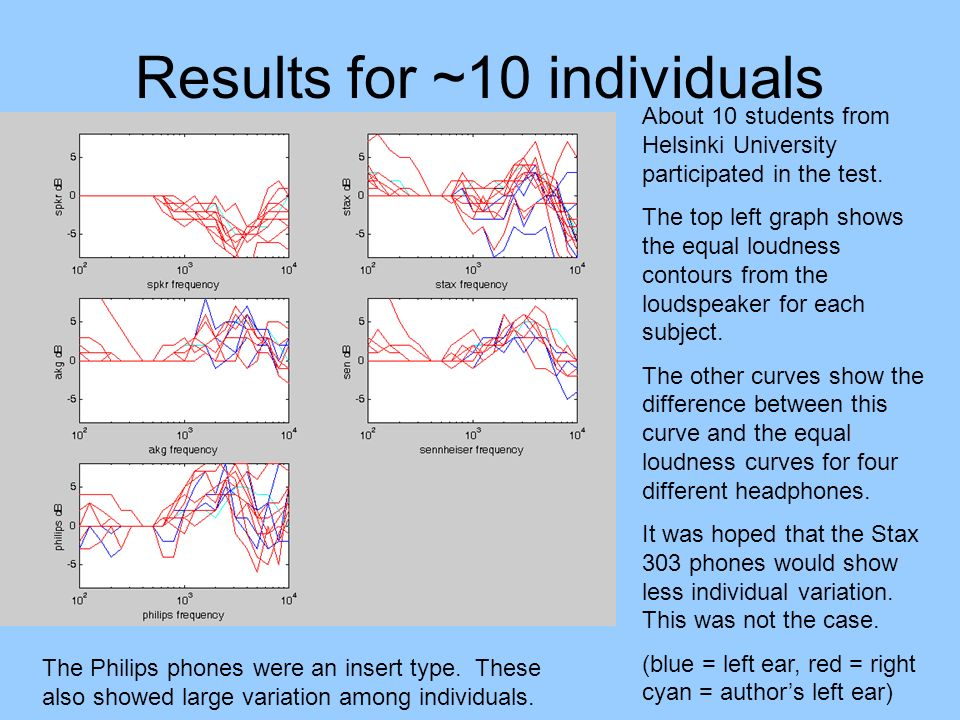 Results for ~10 individuals About 10 students from Helsinki University participated in the test. The top left graph shows the equal loudness contours