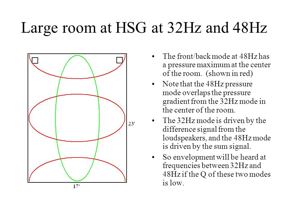 Large room at HSG at 32Hz and 48Hz The front/back mode at 48Hz has a pressure maximum at the center of the room. (shown in red) Note that the 48Hz pre